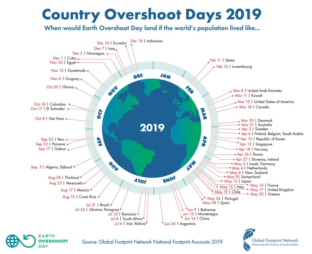 2019_Laender_Overshoot_Days-_deutsch