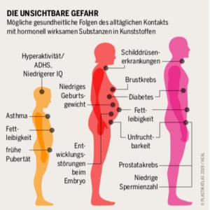 gesundheitliche_Folgen_Plastik.png