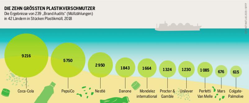 Die_groessten_Plastikverschmutzer